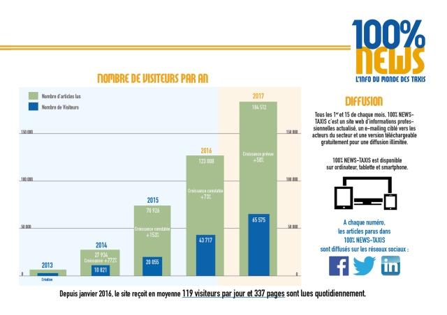 100% NEWS TAXIS - Présentation P. 3-150dpi